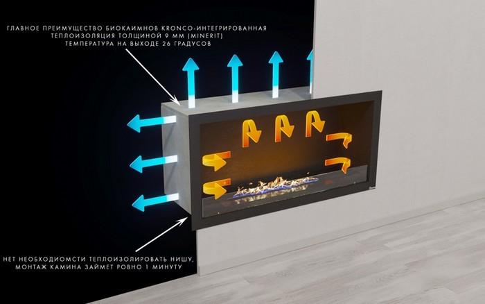 интегрированная теплоизоляция мебели с биокамином от Kronco